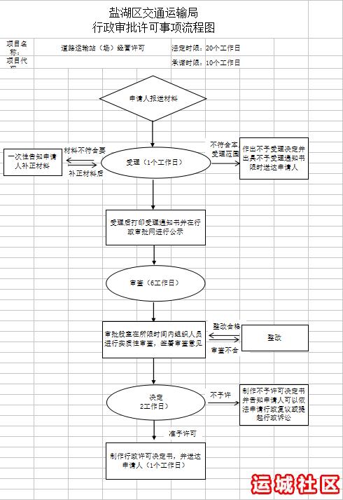 道路运输站(场)经营许可流程图.png