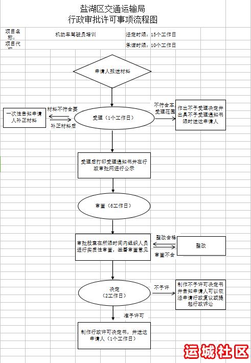 机动车驾驶员培训流程图.png